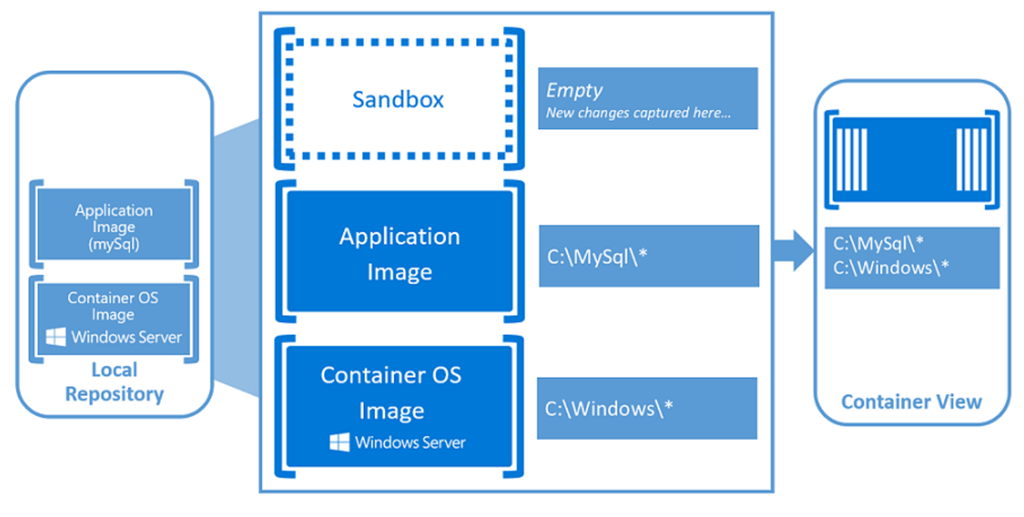 SQL Server 2017 on Windows containers – Part 1 | DBCouncil